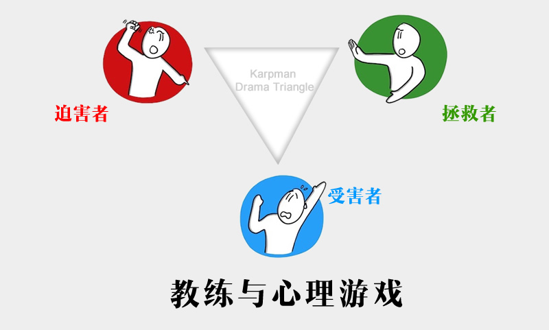 卡普曼戏剧三角形,教练技术与戏剧三角形
